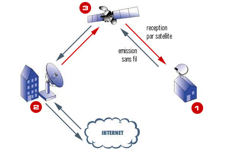 Connexion internet par satellite bidirectionnelle