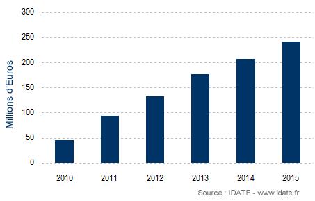 Graphique de progression de l'Internet par satellite de 2010 à 2015 selon IDATE
